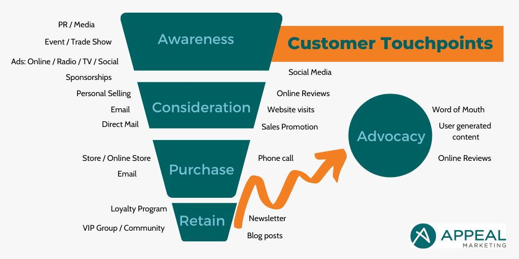 Customer Touchpoints throughout the customer journey
