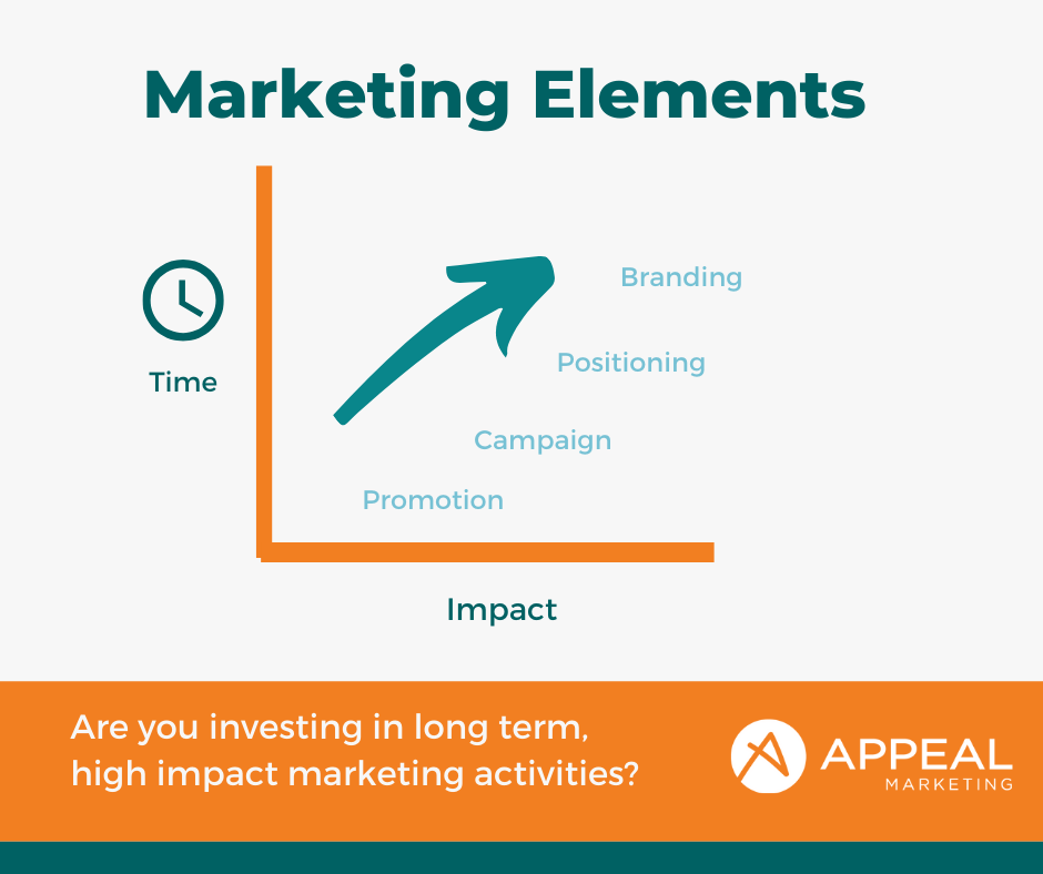 Marketing elements over time and impact